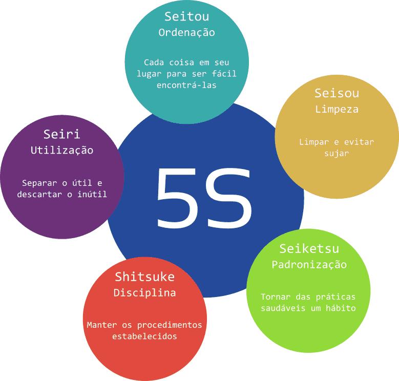 Os sensos do 5S