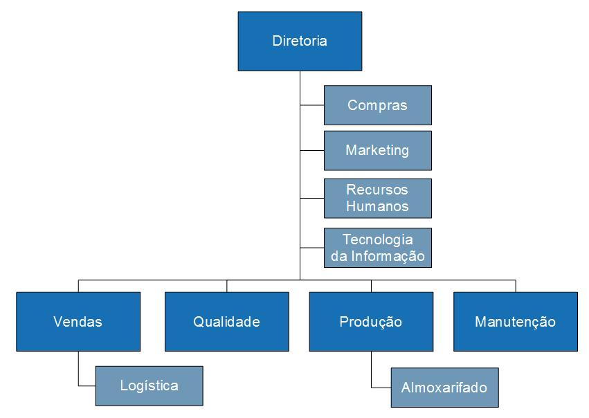 Hierarquia da Engetref